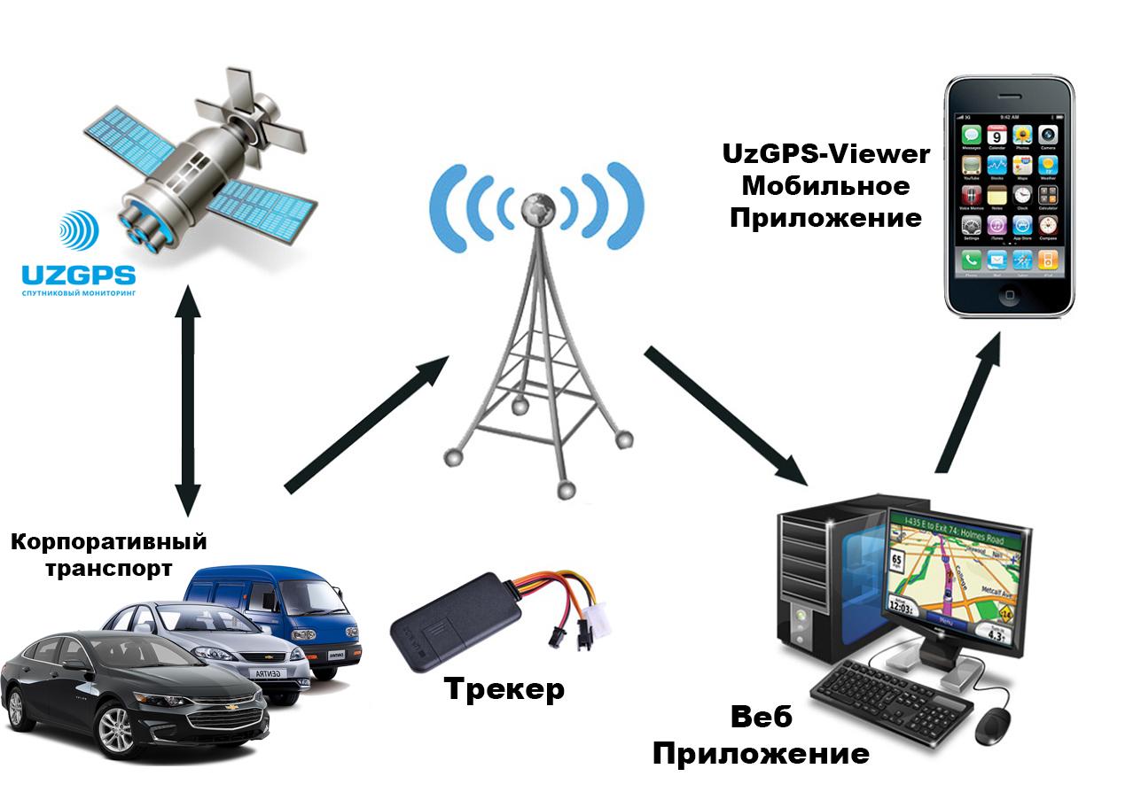 Система мониторинга за корпоративным транспортом