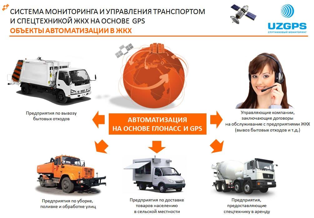 Система мониторинга коммунальных служб