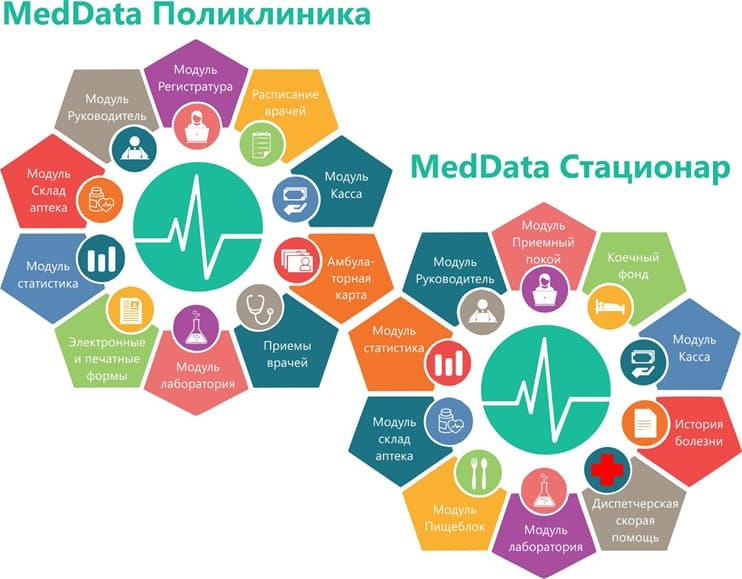 Возможности MedData